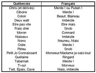 Parlez vous le Québécois ? Insultes-77db0b